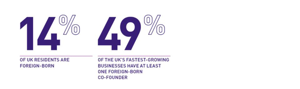 foreign-born fastest-growing startups have at least one foreign-born co-founder