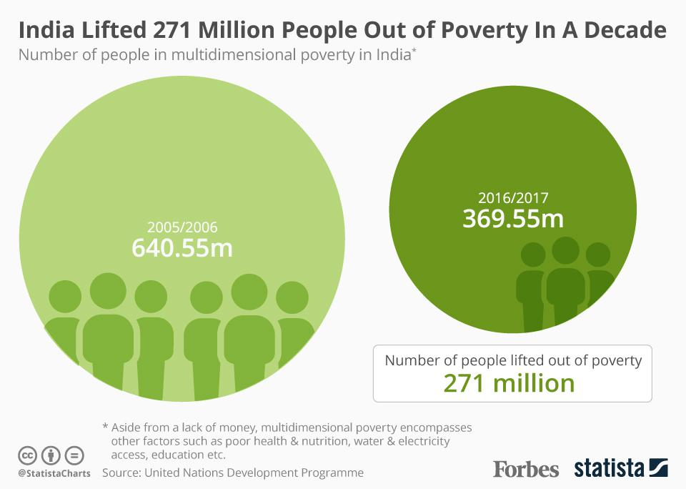 India lifted 271 million people out of poverty in a decade.