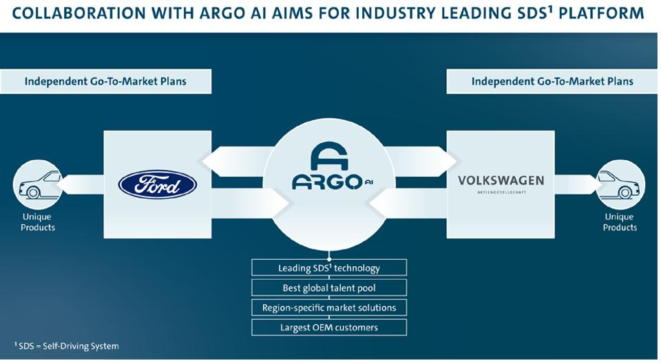 Ford and Volkswagen will each own an equal stake in Argo AI after a $2.6 billion investment from VW. Each OEM will also have its own go-to-market strategy