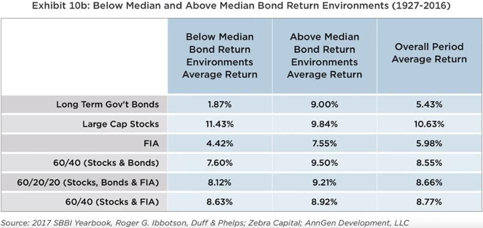 Below median and above median bond return environments (1927-2016)
