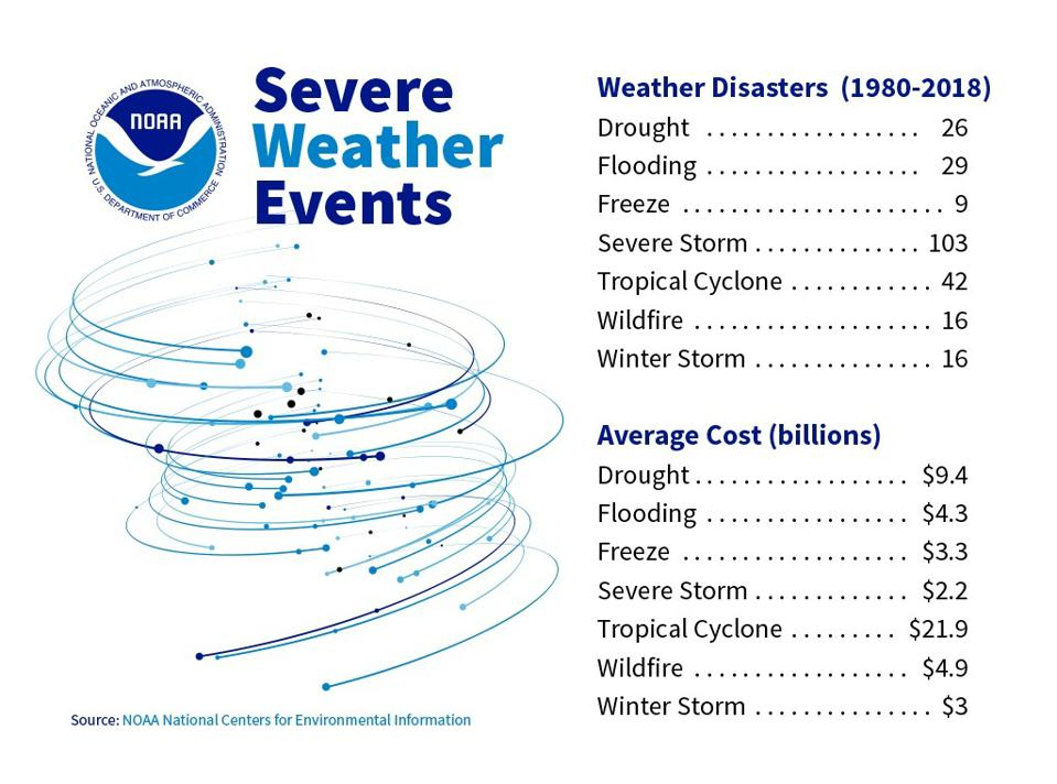 Severe weather disasters and average costs