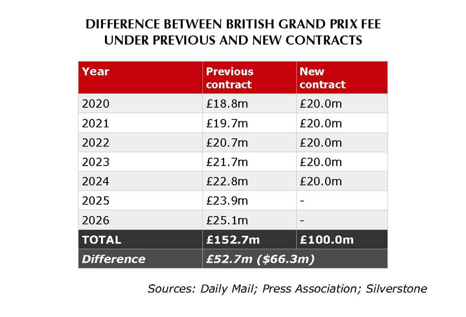 There is a high-octane difference in the fees due under the old and new British Grand Prix contracts