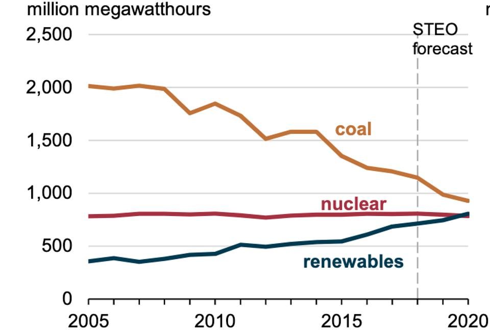 Electrical generation: Coal, nuclear and renewables