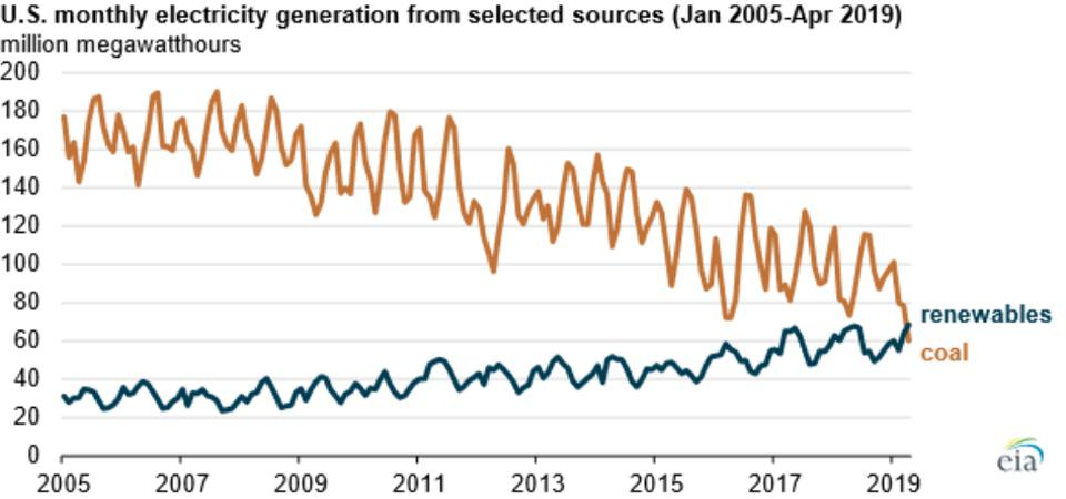 Electrical generation: Renewables and coal, monthly