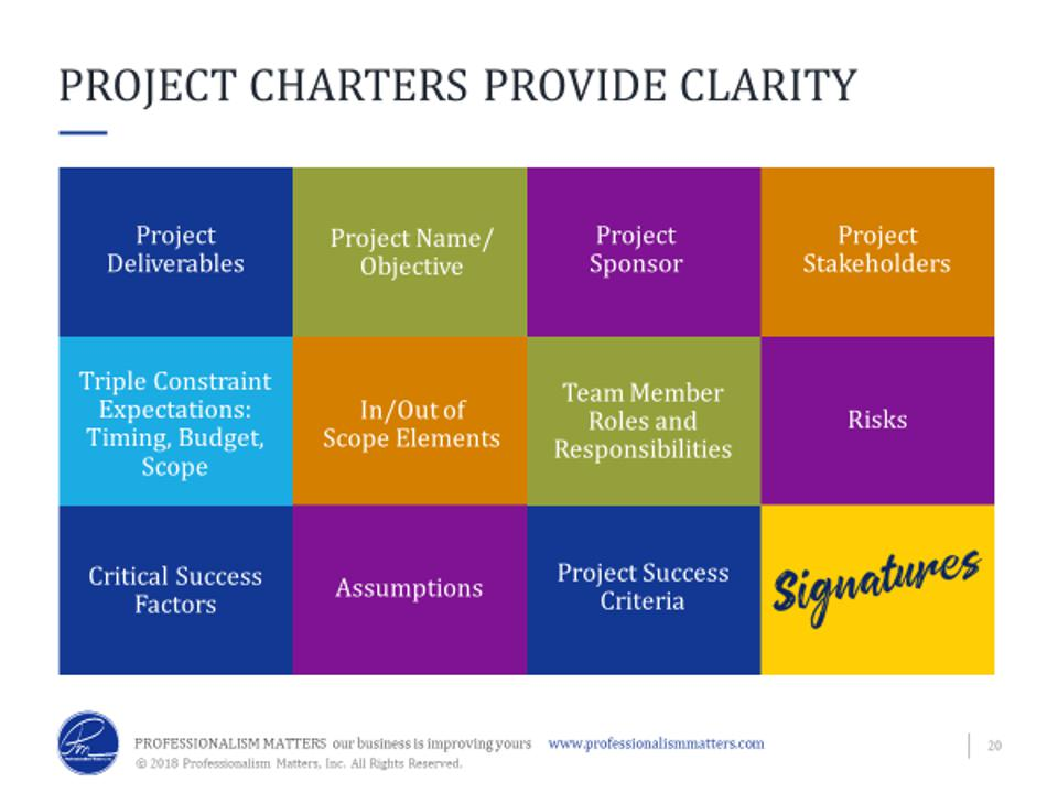 Typical items included in a project charter document