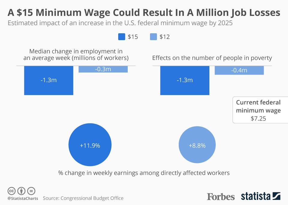 A $15 Minimum Wage Could Result In A Million Job Losses