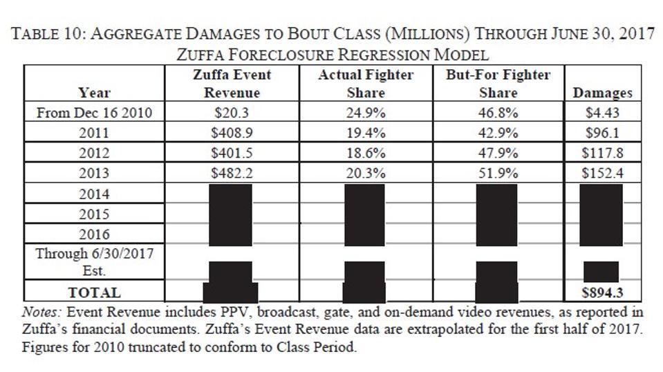 Zuffa fighter wage share (2011-2013)
