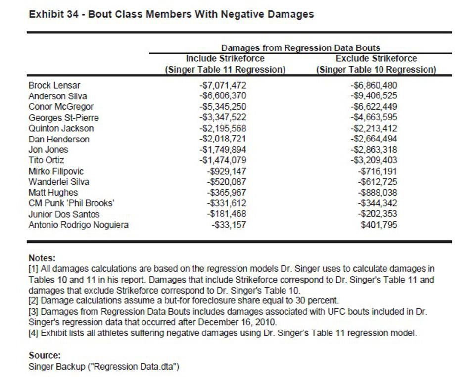 Bout class members with negative damages