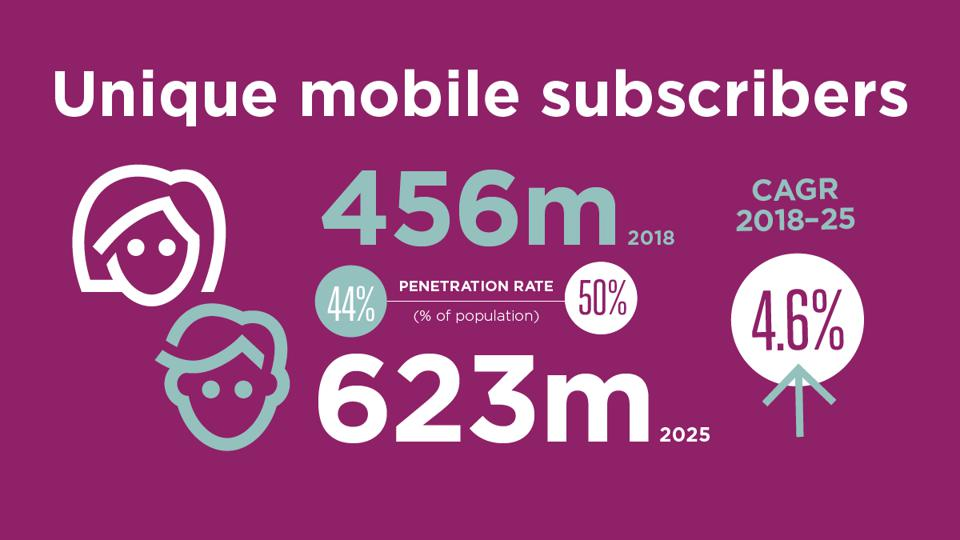 Mobile subscribers in Africa are expected to grow 44% to 653m by 2025, according to the GSMA.