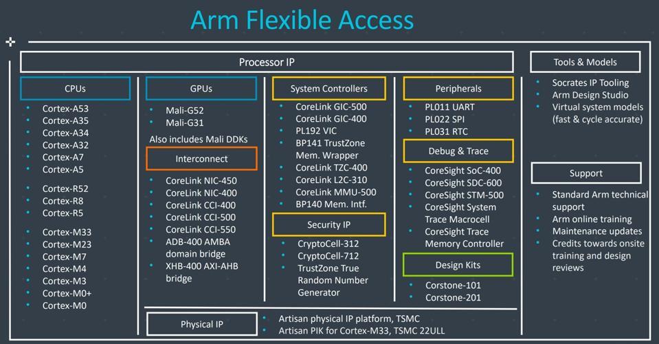 Arm Flexible Access IP Program