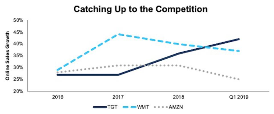 TGT Online Sales Growth vs. Competition