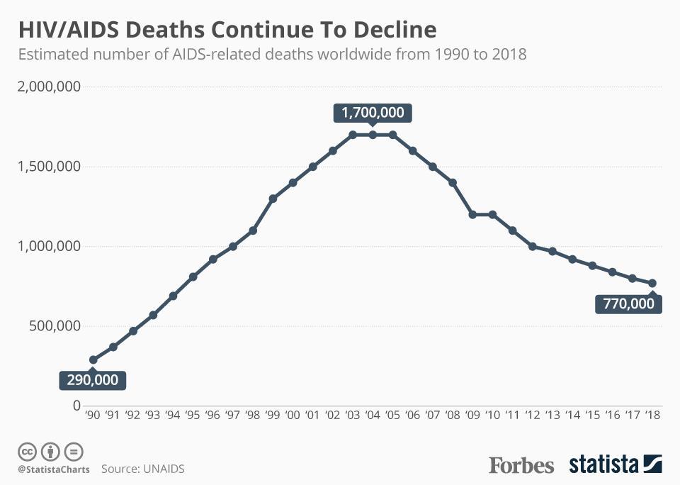 HIV/AIDS deaths worldwide.