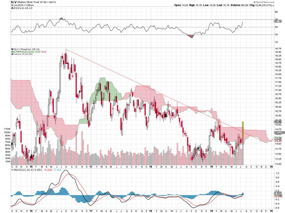 The precious metal breaks above a downtrend line.