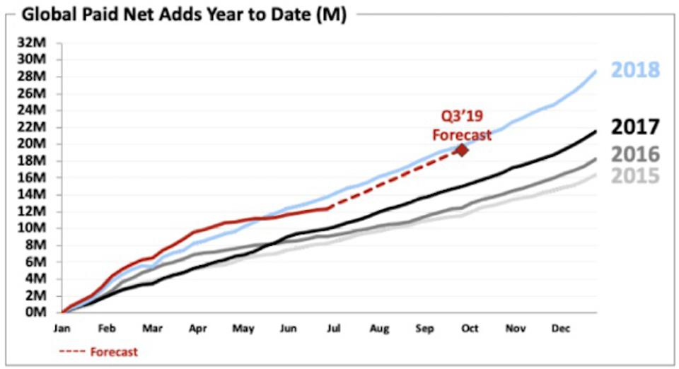 Netflix Subscriber Growth By Year