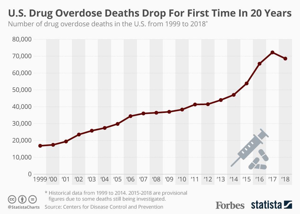 U.S. Drug Overdose Deaths Decline