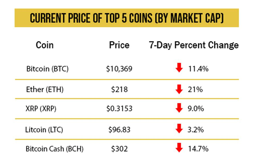 cryptocurrency weekly price chart