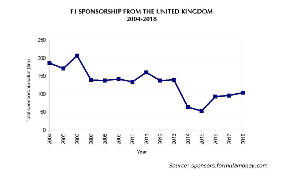 F1 sponsorship crashed when tobacco marketing was banned and when telecoms giant Vodafone pulled out