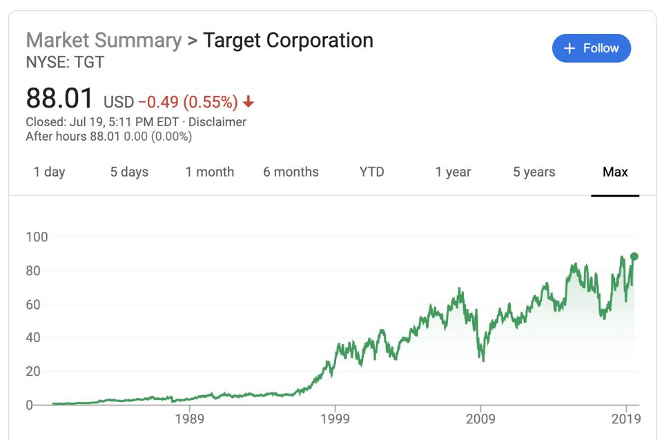 Target's max stock price performance