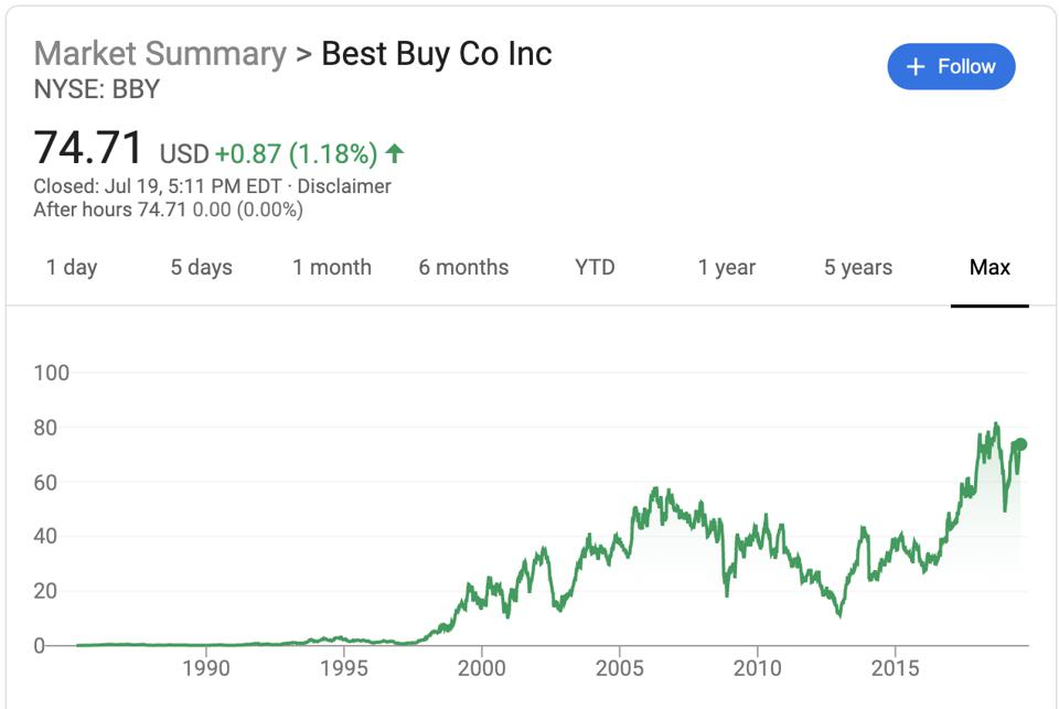 Best Buy's Max Stock Price Performance