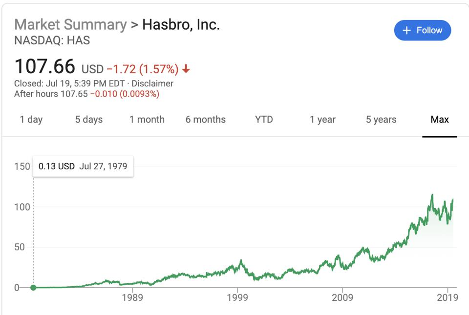 Hasbro's max stock price performance