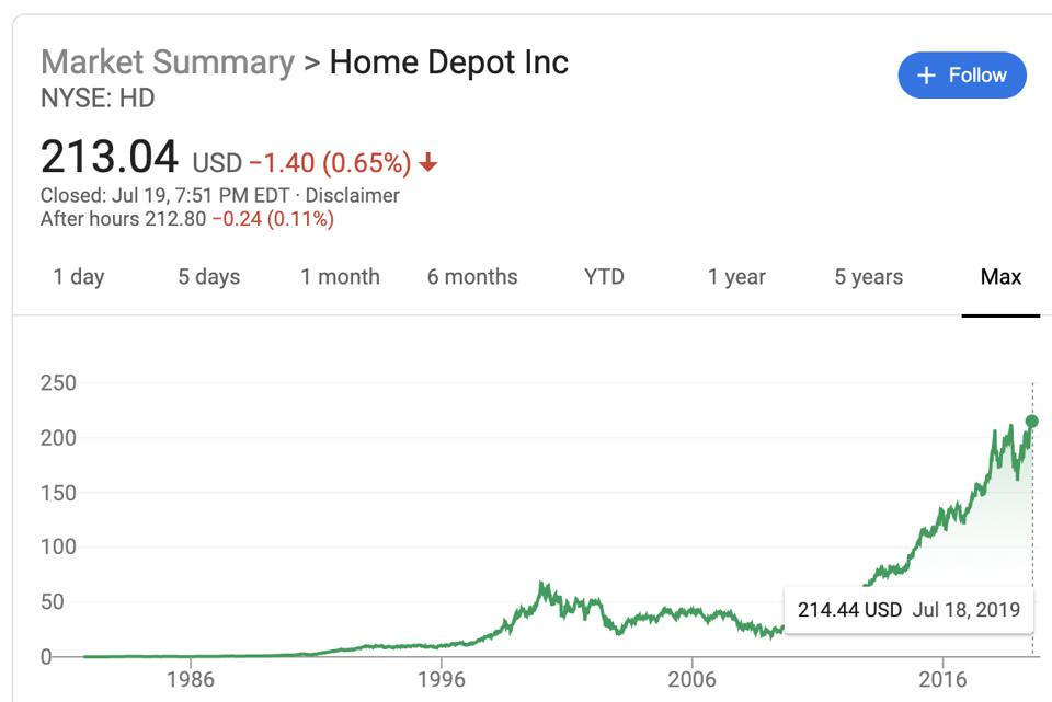Home Depot's max stock price performance