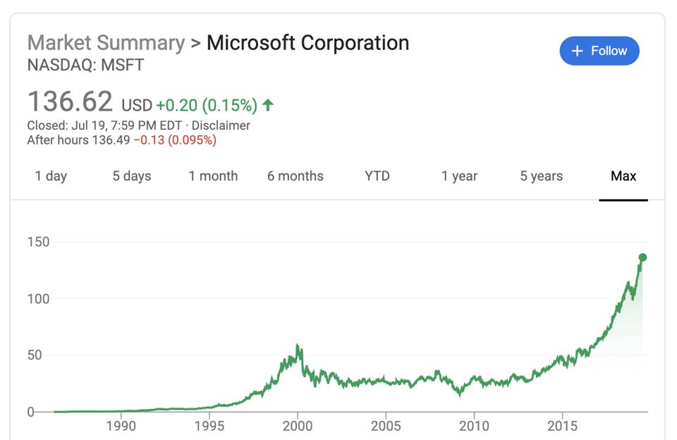 Microsoft's max stock price performance