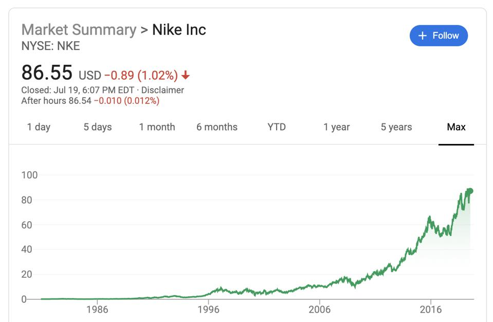Nike's max stock price performance