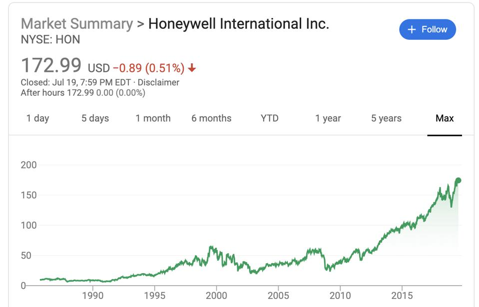 Honeywell's max stock price performance