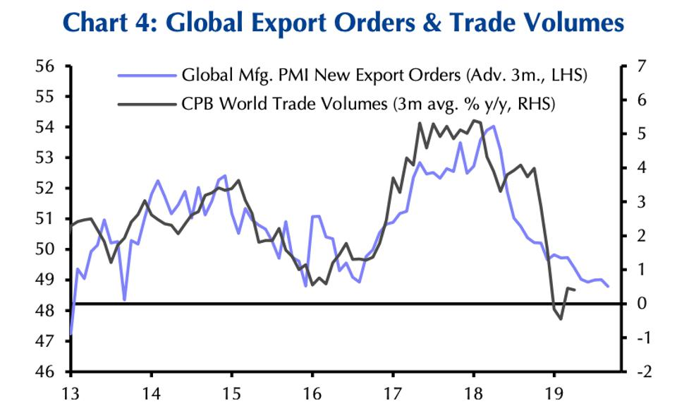 Global Export Orders & Trade Volumes