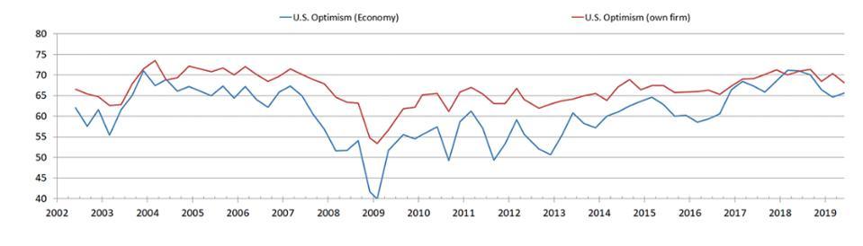 Duke University CFO survey optimism index