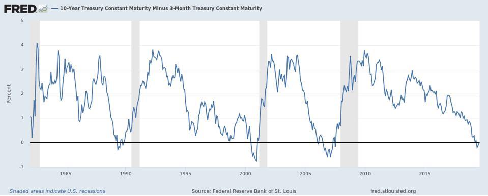 U.S. 10 year minus 3 month U.S. Treasuries