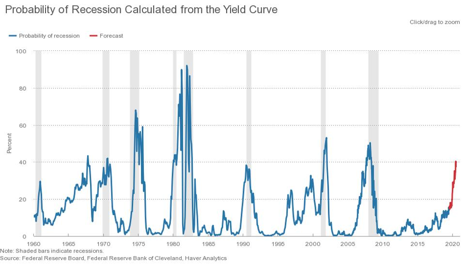 Probability of Recession Calculated form the Yield Curve