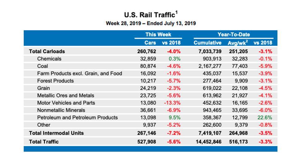 U.S, Rail Traffic