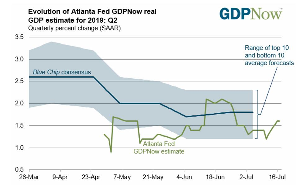 Atlanta Fed GDPNow June quarter estimate
