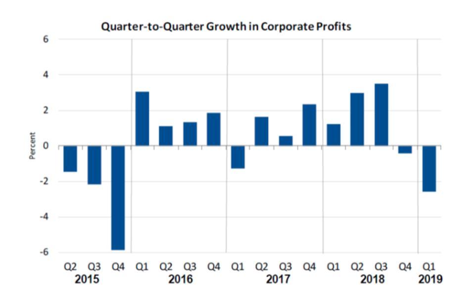Quarter-to-quarter growth in corporate profits