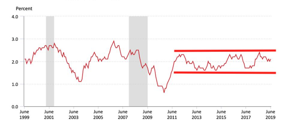 Core (ex-food and energy) CPI inflation