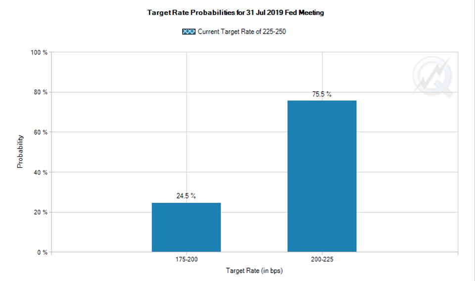 Target rate probabilities for July 31 Fed meeting