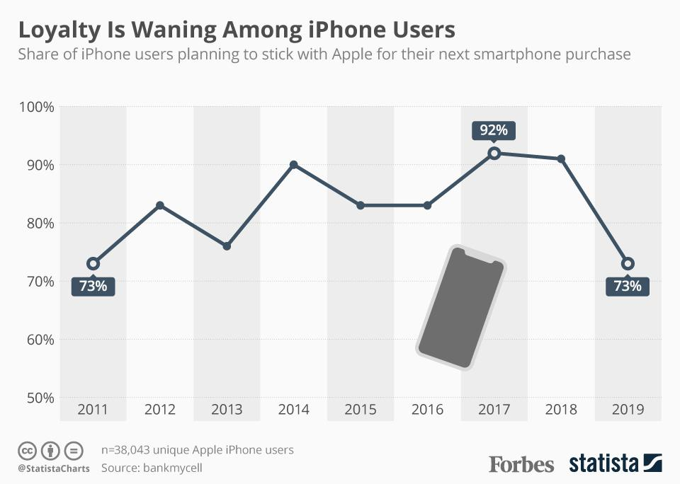 Loyalty Is Waning Among iPhone Users
