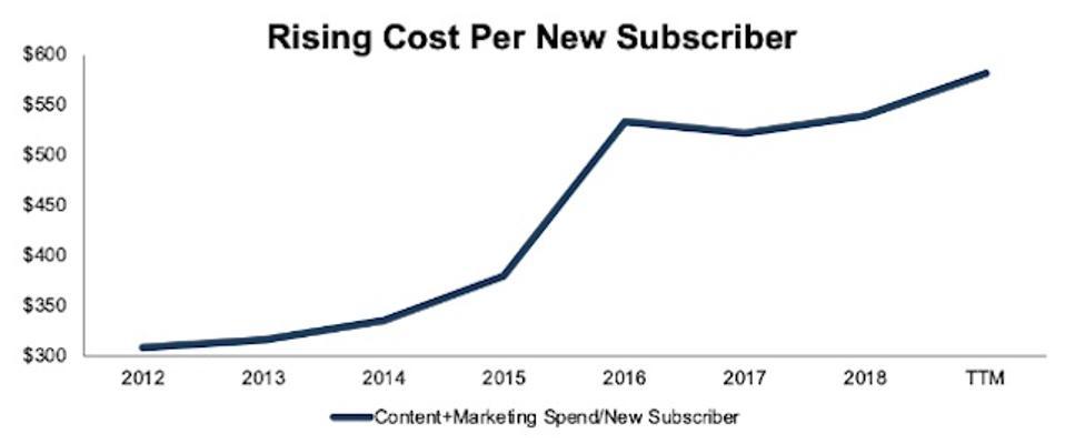 Netflix's Rising Cost Per Subscriber