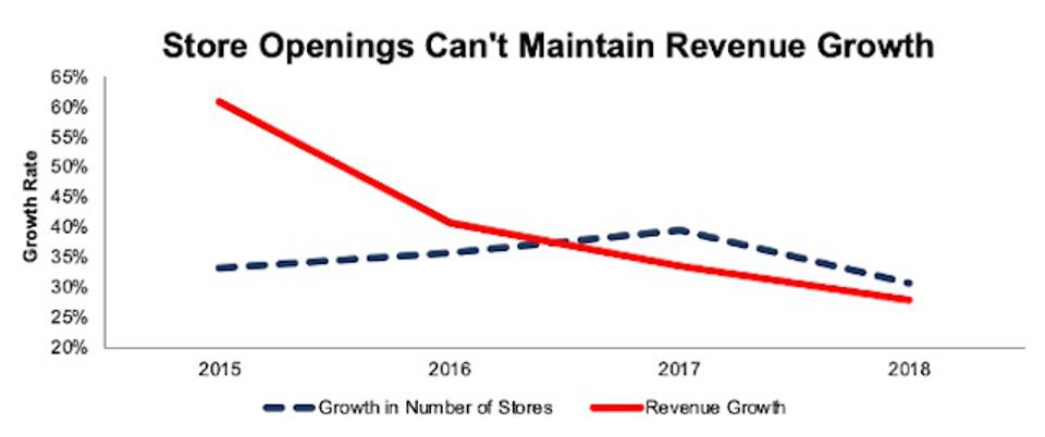 SHAK Revenue Growth and Store Growth