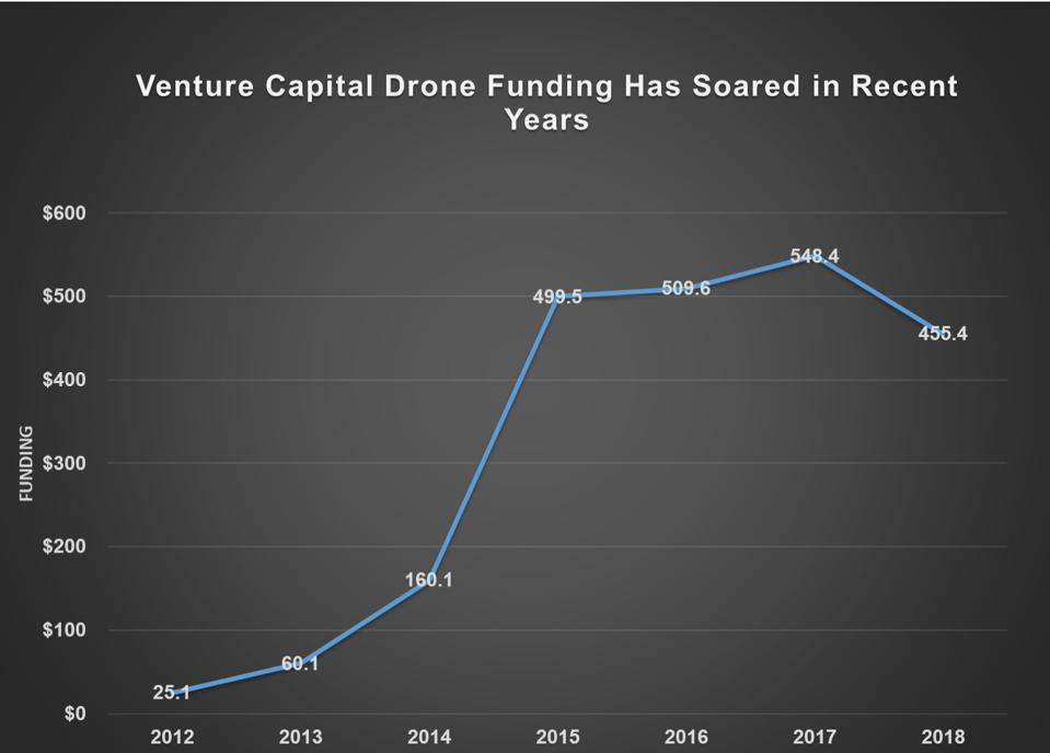 VC Funding For Drones Surges In 2019, With More Focused Bets