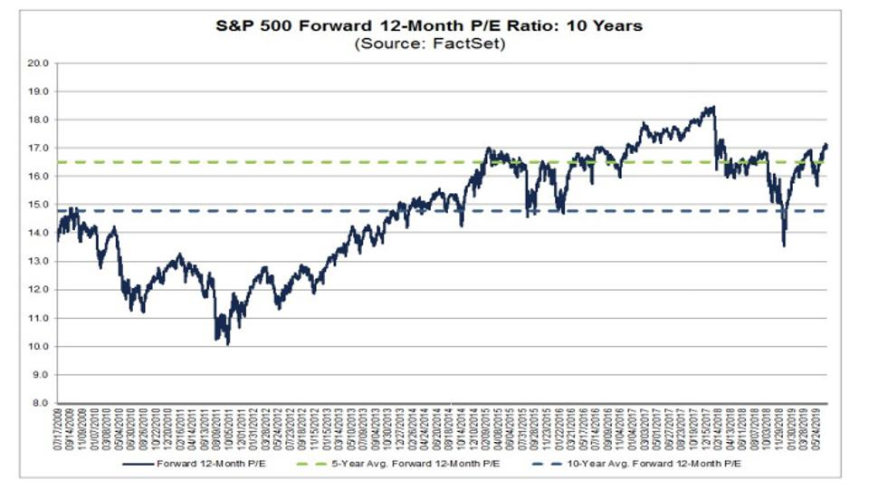 S&P 500 forward 12-month P/E ratio
