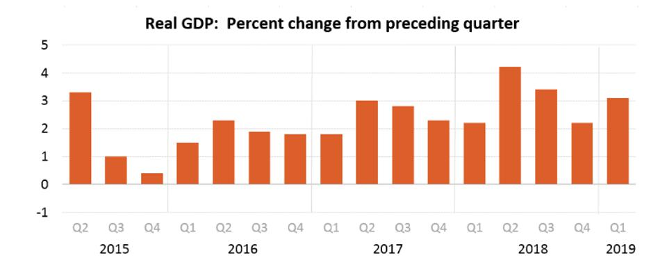 GDP growth: 2015 to 2019