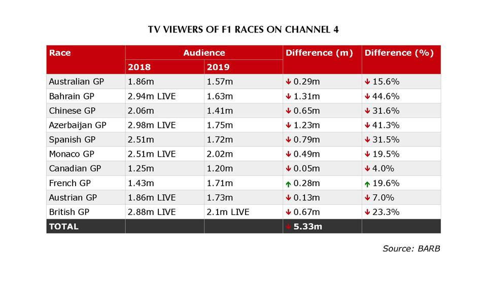 Channel 4's F1 broadcast has lost a cumulative total of more than 5 million viewers so far this year