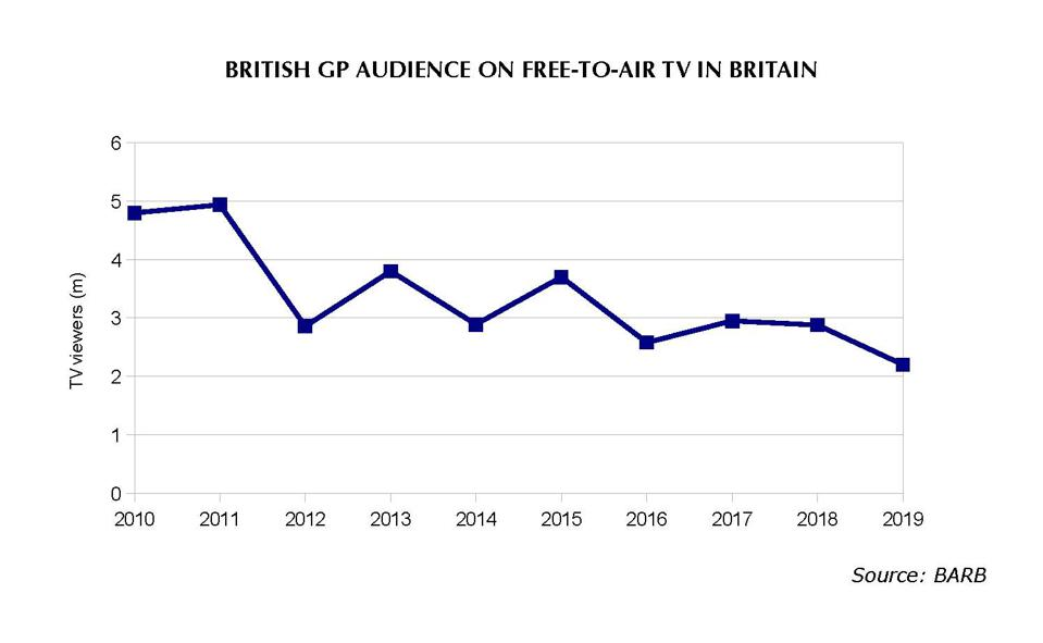 The British Grand Prix has lost more than half of its audience on free to air TV in Britain over the past decade