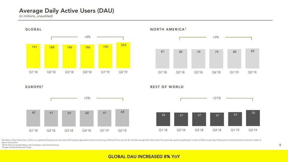 Snapchat reports 203 million daily active users in the second quarter of 2019.
