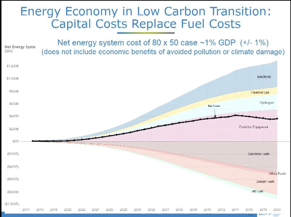 James Williams' calculation of the costs and benefits of transitioning to clean energy.