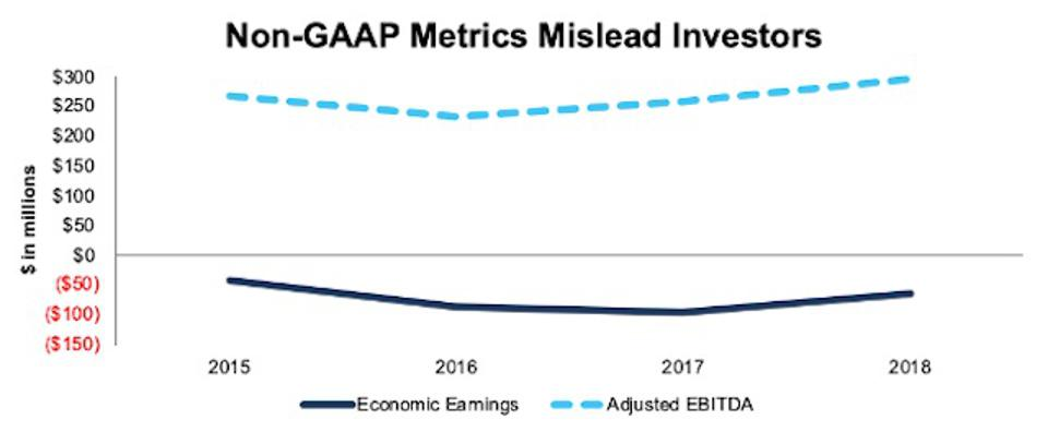 Verint's Misleading Non-GAAP Metrics