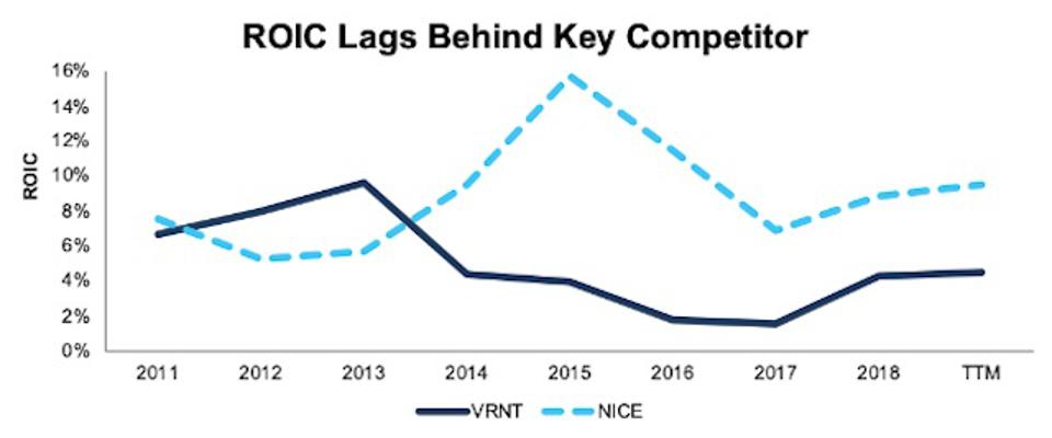 Verint's ROIC vs NICE