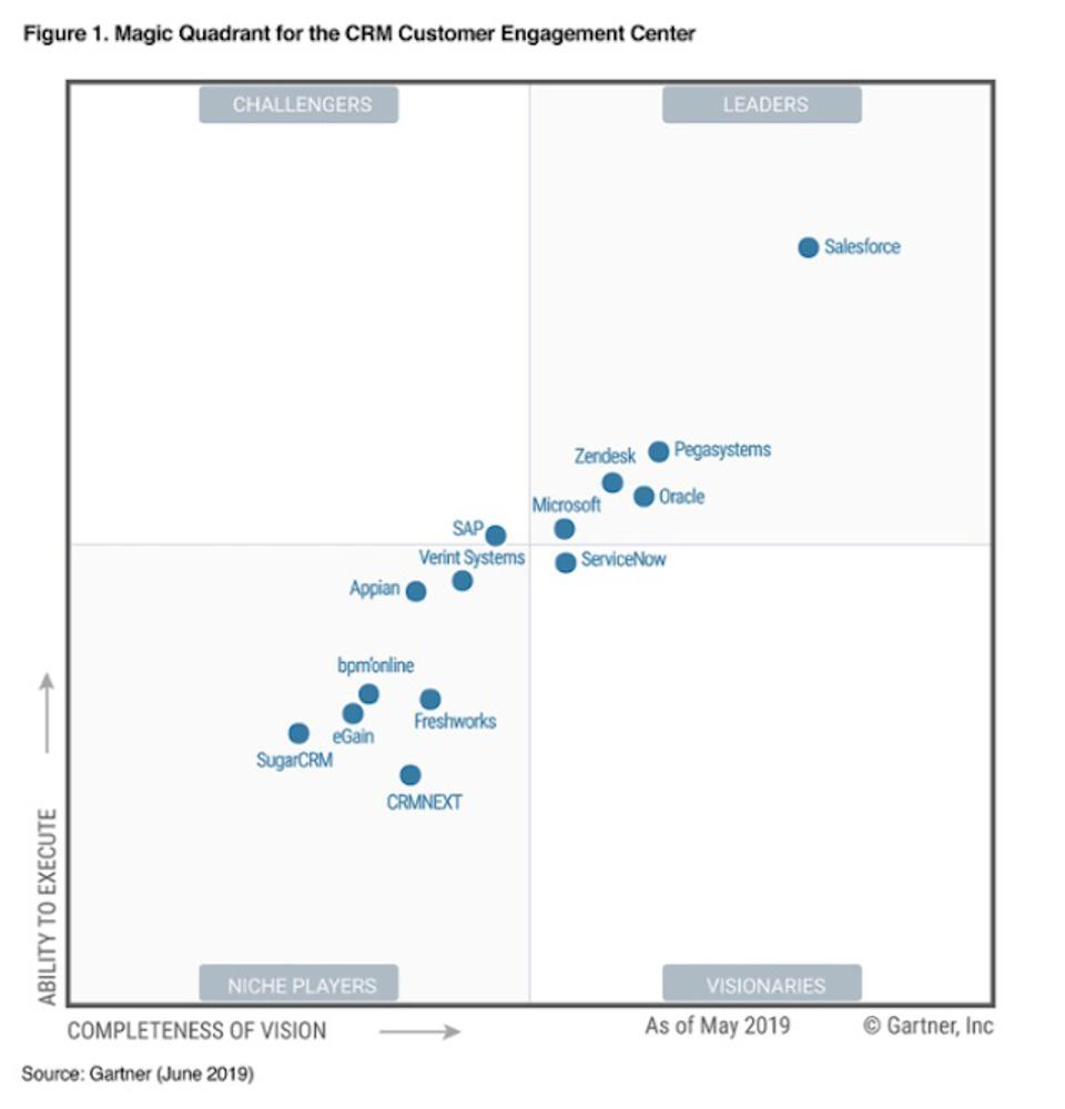 Gartner Magic Quadrant CRM Customer Engagement Center